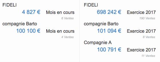 Facturation CA Société Compagnie Exercice Comptable